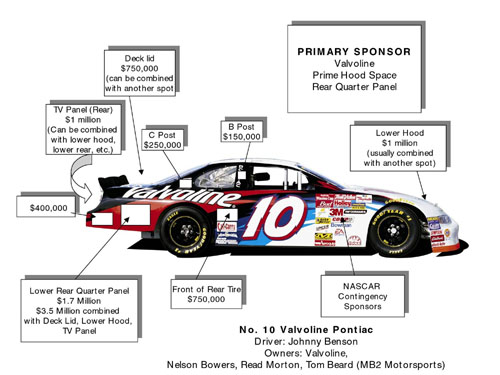 Racing Sponsorship Proposal Sample Militaryalicious