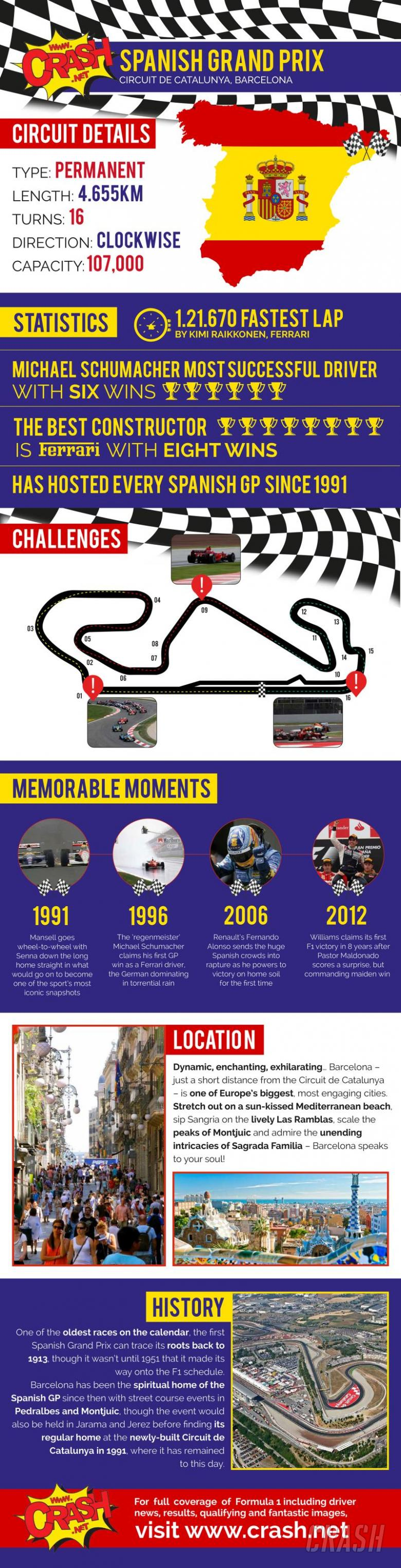 Spanish Grand Prix Infographic: All you need to know!