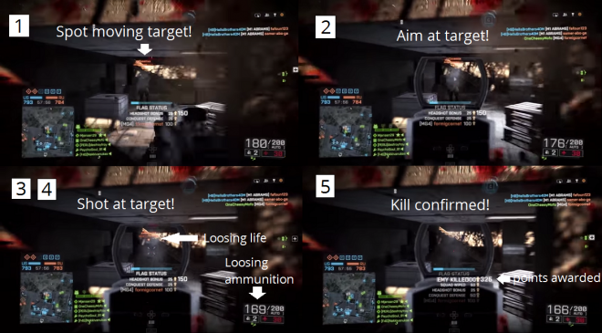 Screen shots from Battlefield 4: Gameplay loop takes less than 3 secs from target spotted to kill confirmed, but type of enemy, weapon type, and environment adds depth to the loop, which is repeated over and over again!