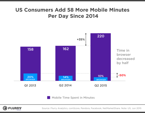mobile-time-spent