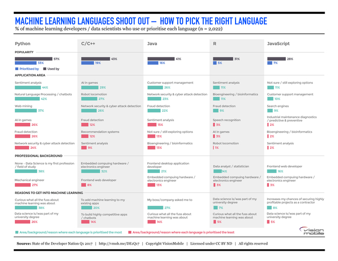 machine-learning-programming-languages