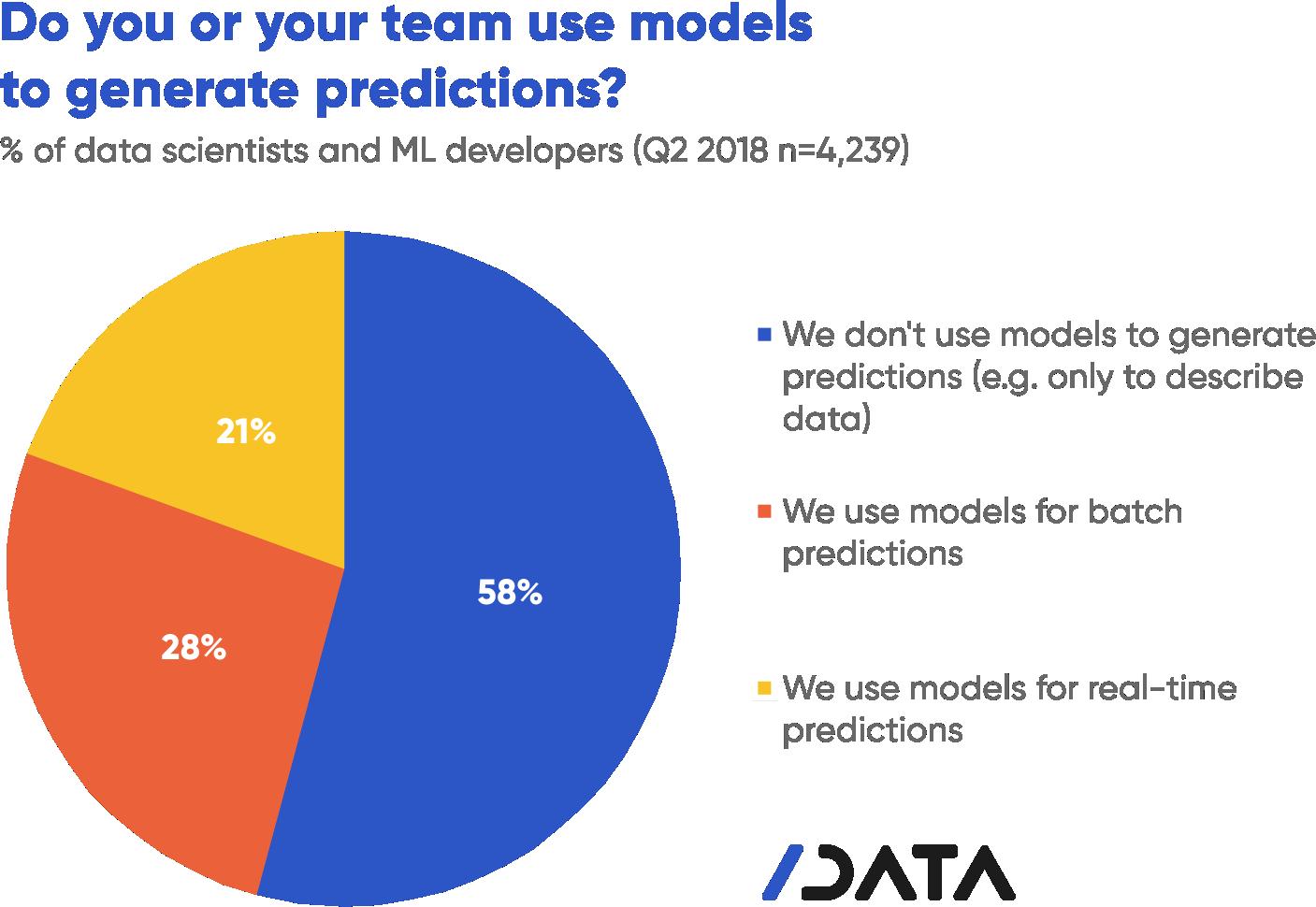 data science, data models, data predictions, prediction models, machine learning, developer trends, developer survey, state of developer nation, developer economics, slashdata