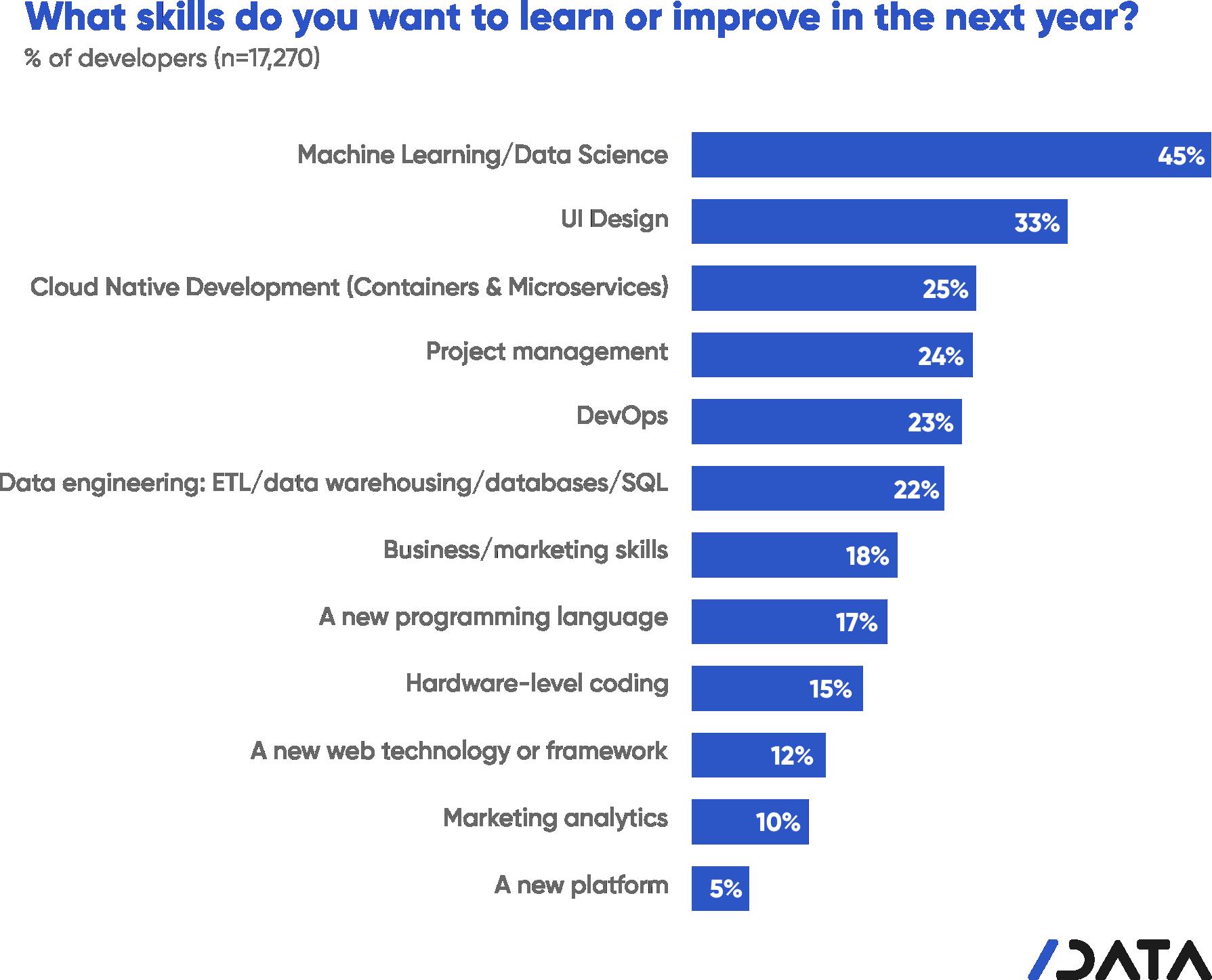 developer skills 2019, data science, machine learning, developer trends, software development, developer research, developer survey, state of developer nation, slashdata