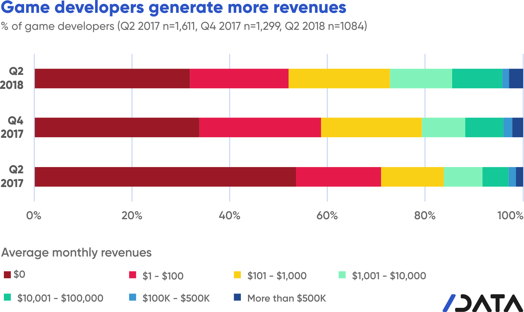 game developers generate more revenue