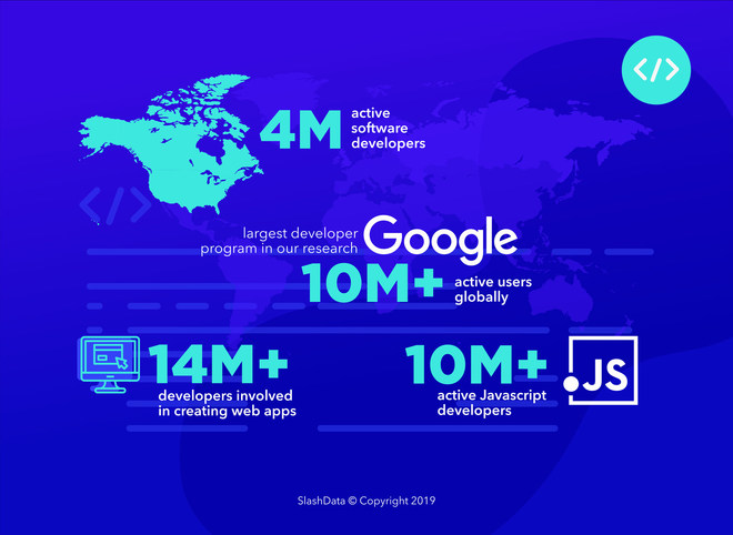 largest developer community