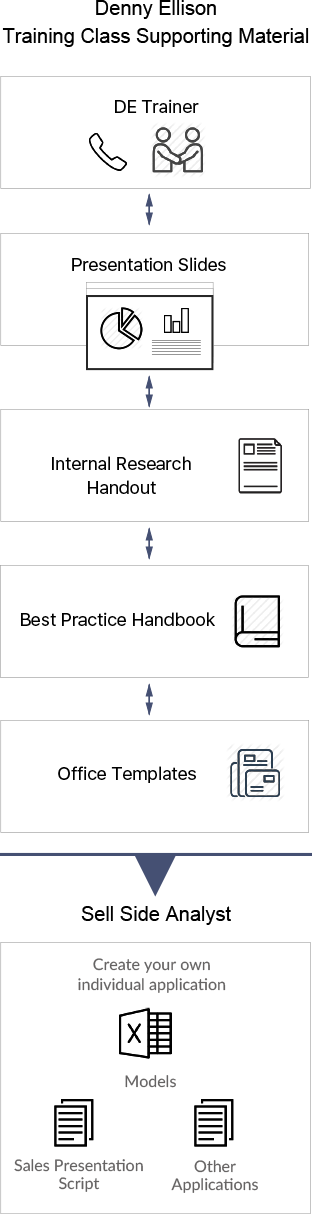 Practical and example-led course material