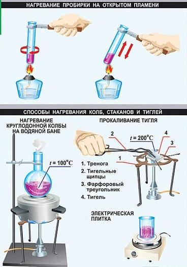 Практические работы по химии в 8 классе