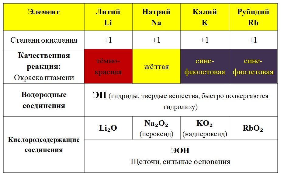 61 элемент таблицы