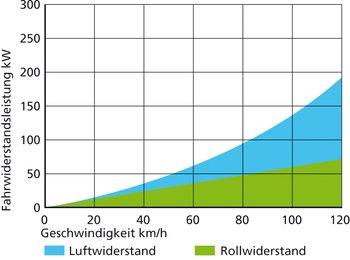 Lesebeispiel: Die benötigte Leistung beträgt bei Tempo 80 km/h rund 95 kW, bei Tempo 100 km/h bereits rund 135 kW.