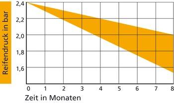 Der Luftverlust bei konventionellen Reifen sinkt stetig, übrigens auch bei Nichtgebrauch. Lesebeispiel: Der Reifendruck sinkt in 4 Monaten von 2,4 bar auf 2,0 bis 2,2 bar, d.h. um rund 10 Prozent.