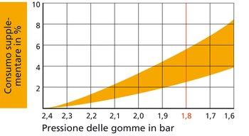 La gamma di consumo varia in funzione dell'influsso, del tipo di gomma e della velocità. La regola generale è questa: per ogni 0,2 bar il consumo supplementare aumenta di circa 1 percento. Esempio di lettura: a 1,8 bar il consumo aumenta di fino al 6 perc
