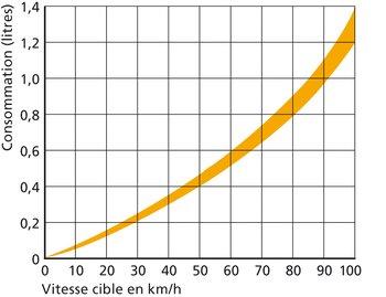 Exemple avec un poids effectif de 40 t: l'accélération de 0 à 50 km/h sur 400 m à plat consomme env. 4,6 dl de diesel, contre seulement 1,2 dl sur route libre. Anticiper pour éviter un arrêt permet donc d'économiser 3,4 dl.