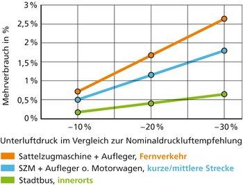 Zu geringer Reifendruck erhöht den Treibstoffverbrauch. Je höher die durchschnittliche Fahrgeschwindigkeit, desto grösser der Mehrverbrauch.