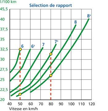 Rouler de manière constante avec des rapports élevés, si possible avec le Tempomat, permet d'économiser du carburant. Exemple de lecture: rouler en 8e plutôt qu'en 6e à 50 km/h permet d'économiser env. 11 l/100 km (env. 34%). Et rouler en 8e plutôt qu'en