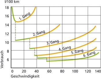 Mit jedem nächsthöheren Gang geht der Spritverbrauch deutlich zurück –von orange zu grün. Wer früh in den höchstmöglichen Gang schaltet, auch innerorts, spart also mehr.