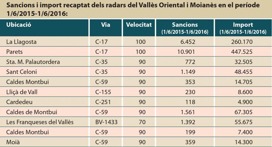 Dades dels radars vallesans