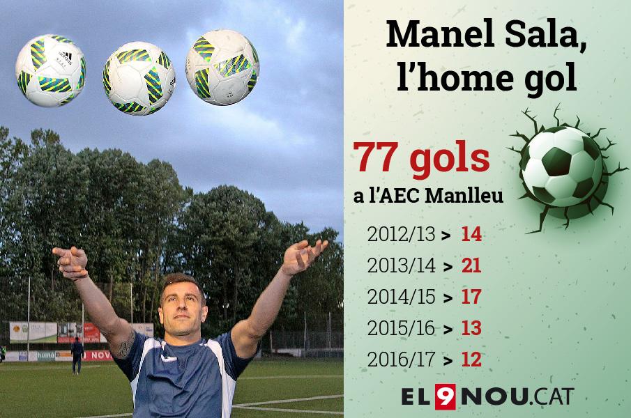 Manel Sala ha estat el referent golejador dels manlleuencs les darreres campanyes