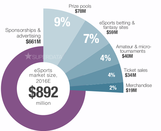 eSports Market Report | SuperDataResearch