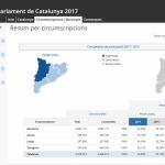 Les dades es poden consultar a la web del Parlament 2017