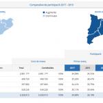 La participació està per sobre a les quatre províncies catalanes