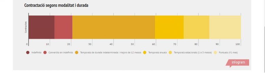 Infografia (Observatori Socioeconòmic d'Osona) Mercat de Treball - Contractació d'Osona. Gener 2018.