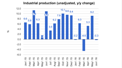 Hungarian industry sinks back into decline in June