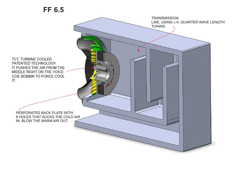 FF-65_slotport_technology
