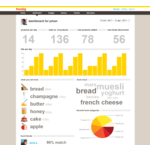 Foodzy food dashboard
