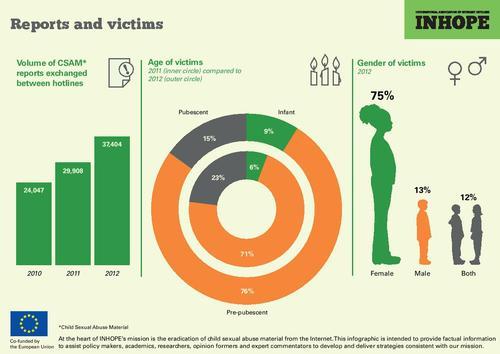 Inhope: Reportes y víctimas 2012