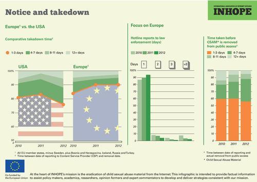 Inhope: notificación y dada de baja 2012