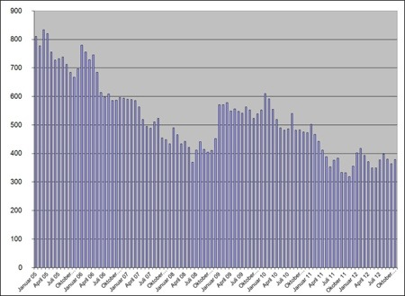 Arbeitslosenzahlen November 2012