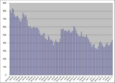 Arbeitslosenzahlen 02/2013