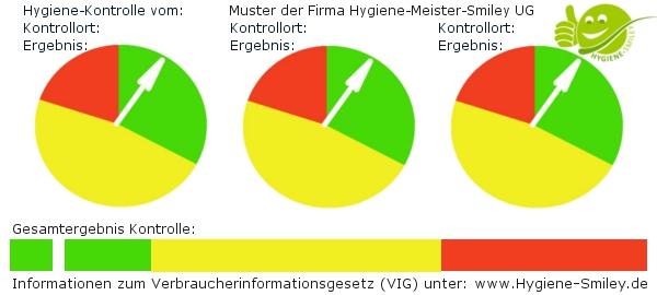 hygiene_barometer_kontrolle