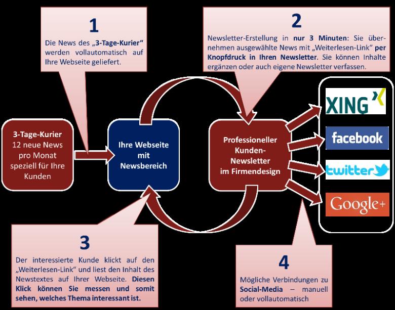 Schaubild 1 - Vollständige Integration - so funktioniert es