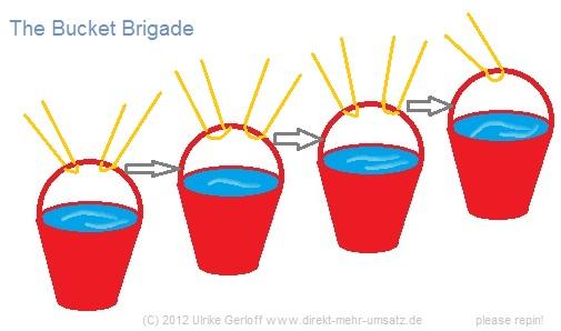 Bucket Brigade im Werbetext