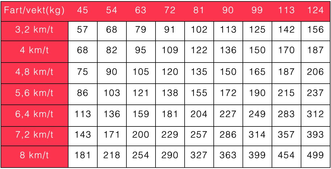 Tabell som viser hvor mange kalorier du forbrenner ved å gå i 30 minutter - gå deg slank
