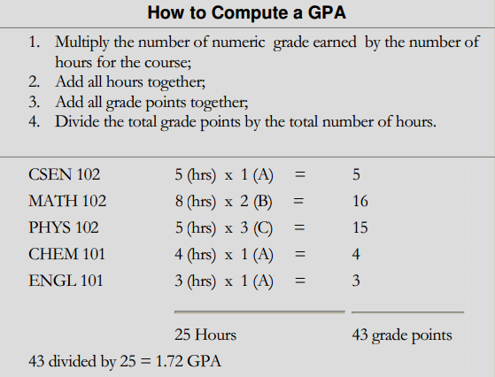 Guc handbook a good gpa is considered to be around 25 anything above 37 probation is considered a very bad gpa click here for more information on probation ccuart Choice Image