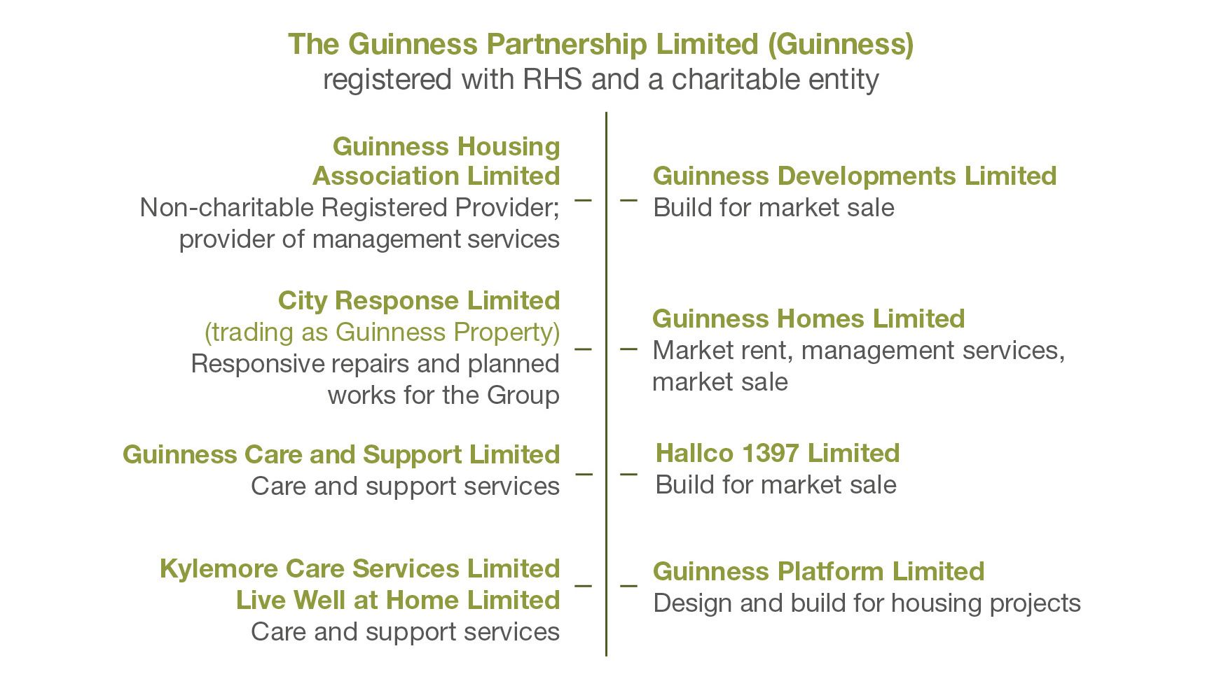 Guinness legal structure