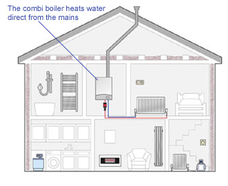 High Efficiency Condensing Combi Boiler