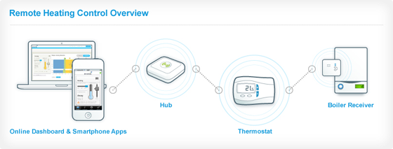 British Gas Remote Heating Control Overview