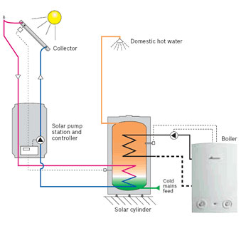 Solar Heating Method