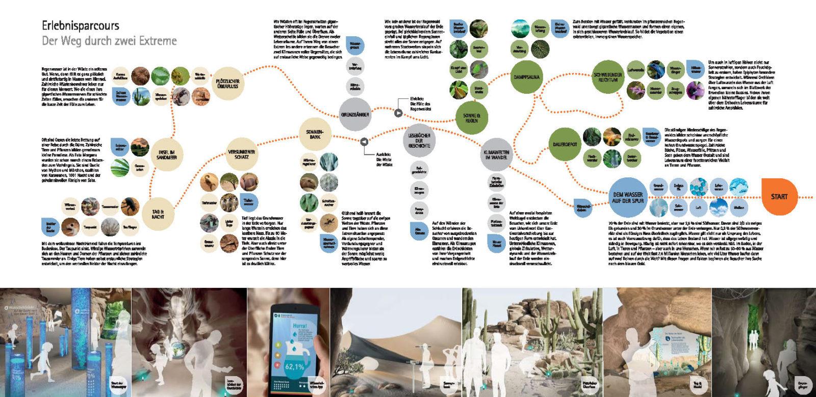 Szenografisches Konzept von `stories within architecture`