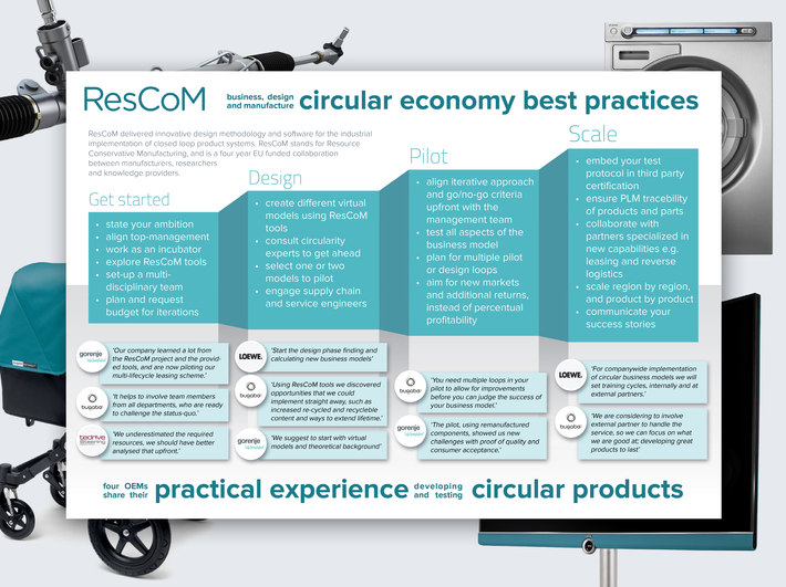Rescom%20poster%20on%20circular%20economy%20best%20practices