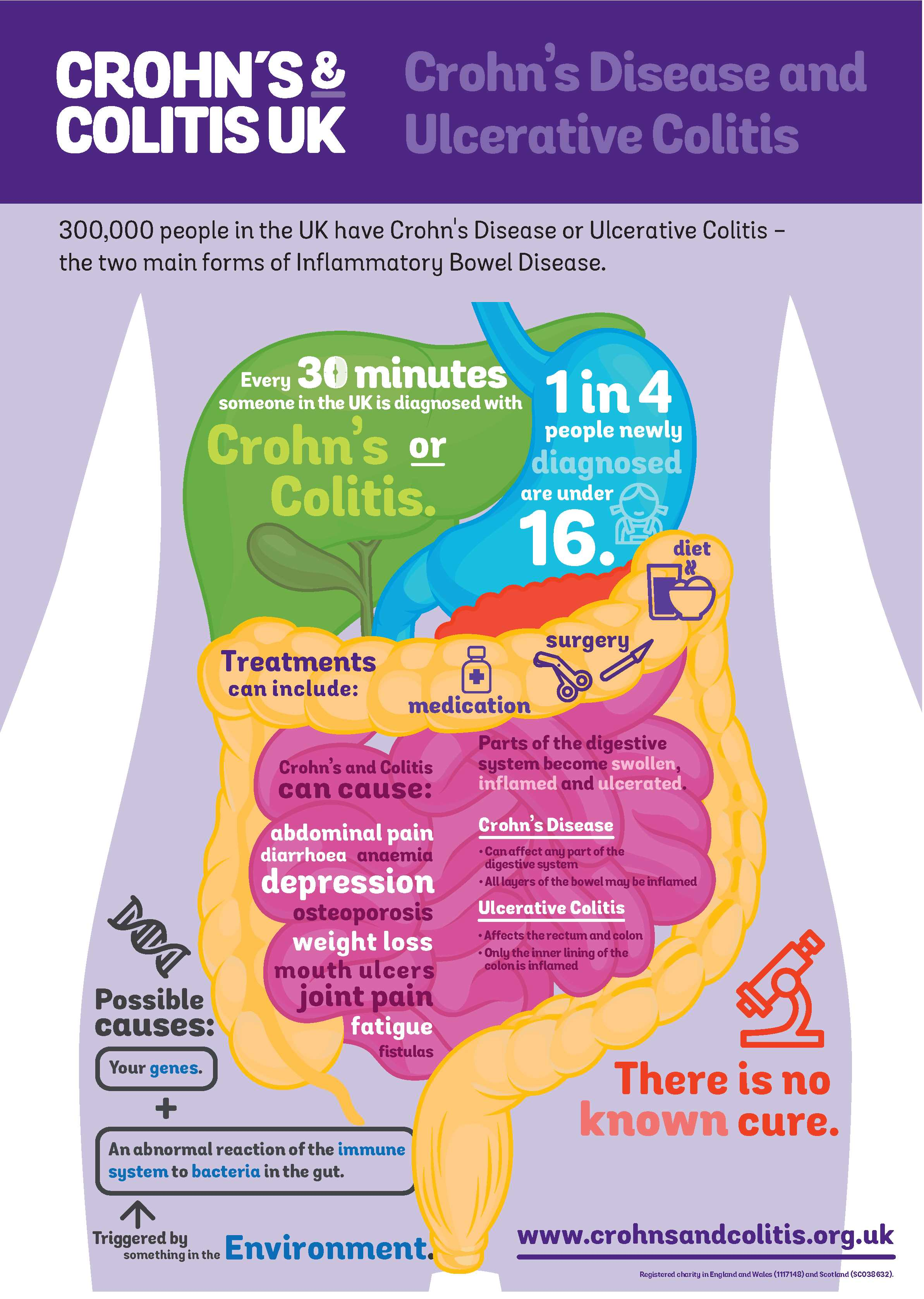Forum on this topic: How Does Ulcerative Colitis Interfere With Your , how-does-ulcerative-colitis-interfere-with-your/