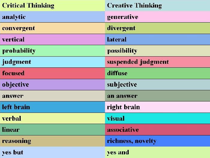 Critical and creative thinking skills