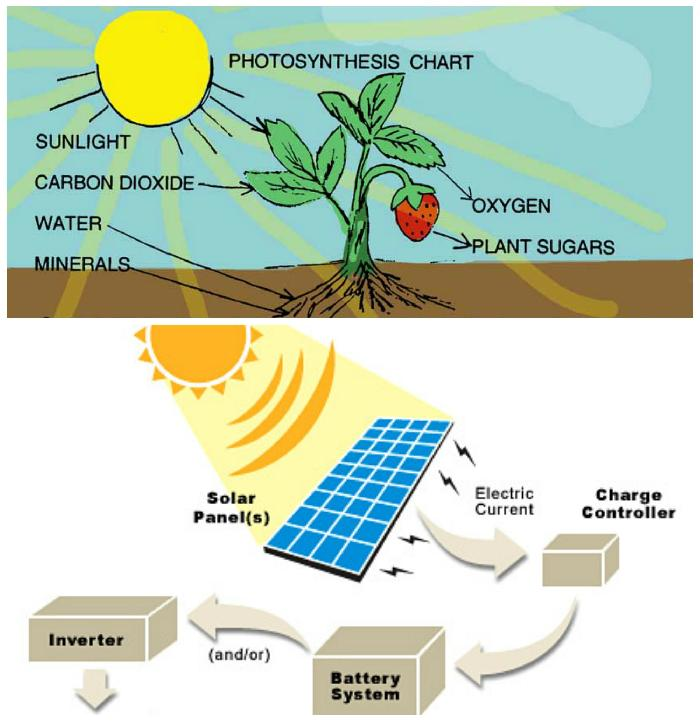 Differences Between Solar Energy and Fossil Fuels?