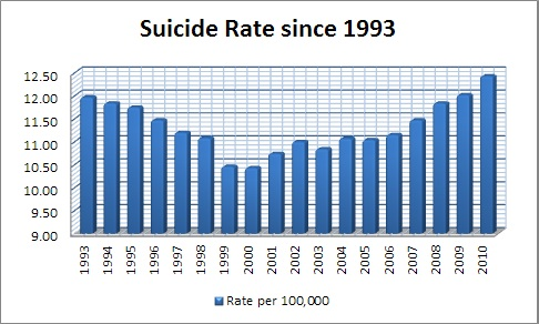 What percent of people commit suicide?