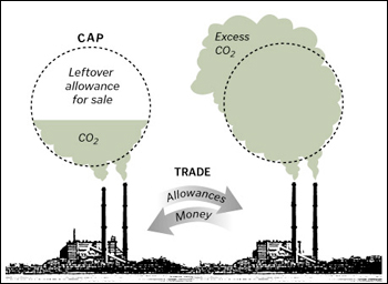 Carbon Trading | Energy Vulture