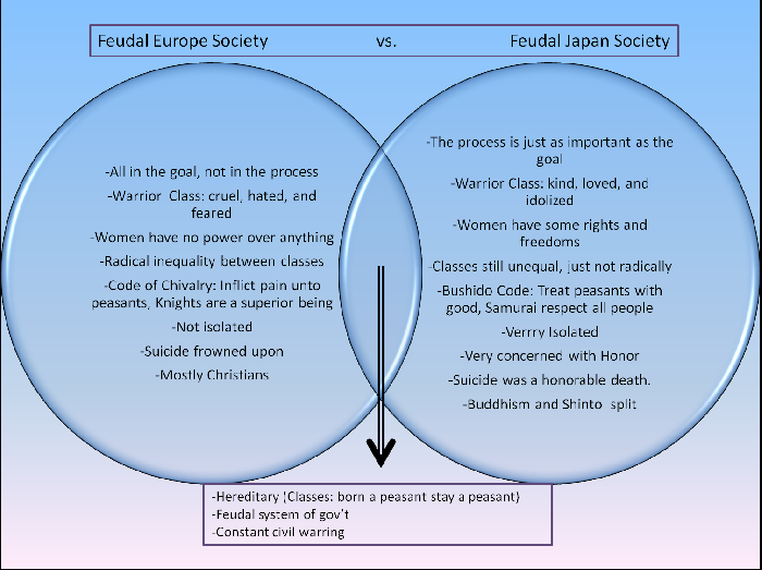 a comparison of feudal europe and A comparison of japanese and european feudalism - associated jan 23, 2008 this article will compare and contrast feudal japan with feudal europe while offering some explanations for the differences.