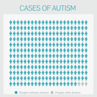 Infographic: Cases of Autism  | infogr.am